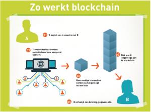 Blockchain TIB